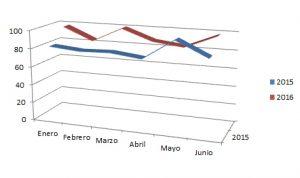 grafico de fallecidos