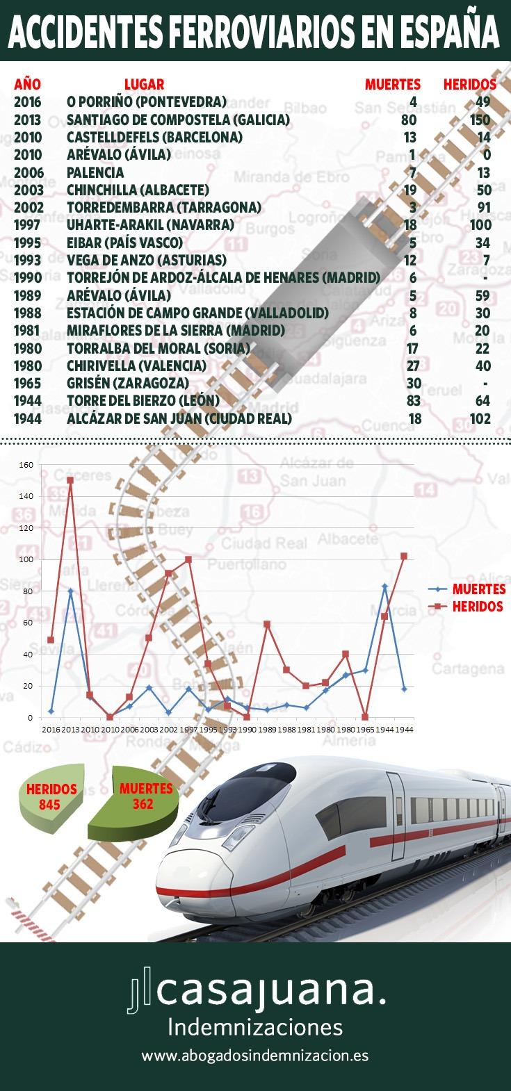 accidentes ferroviarios en españa - infografia