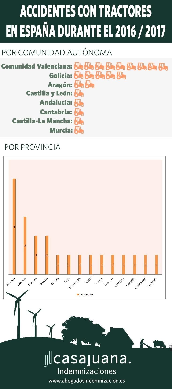 Accidentes con tractores en España durante el 2016 y 2017 - Infografía