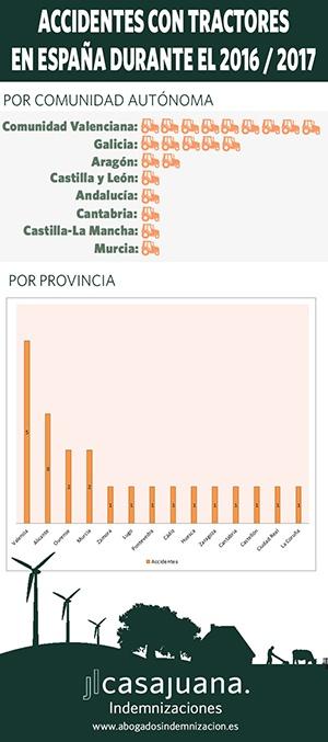 Accidentes con tractoress en España durante el 2016 - 2017