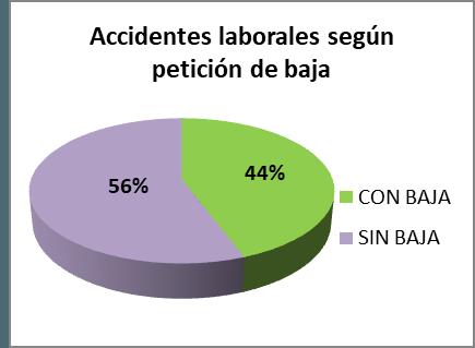 Accidentes laborales según petición de baja
