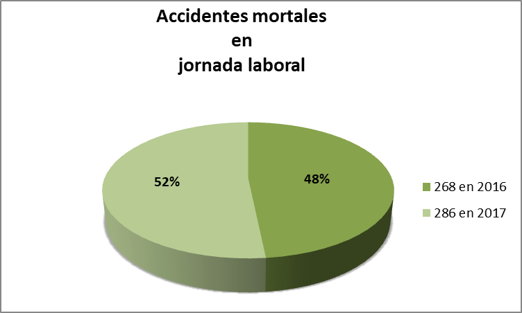 Accidentes mortales en jornada laboral