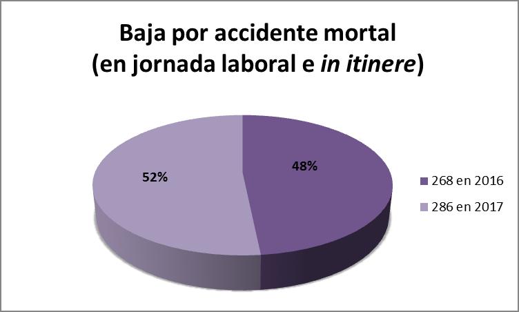 Baja por accidente mortal en jornada laboral e in itinere