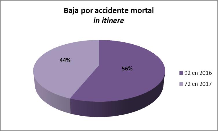 Baja por accidente mortal in itinere