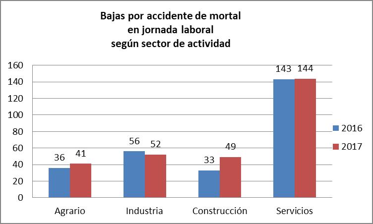 Bajas por accidente de mortal en jornada laboral segun actividad