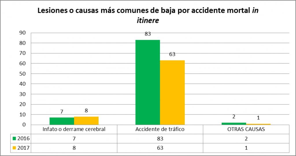 Lesiones o causas más comunes de baja por accidente mortal in itinere