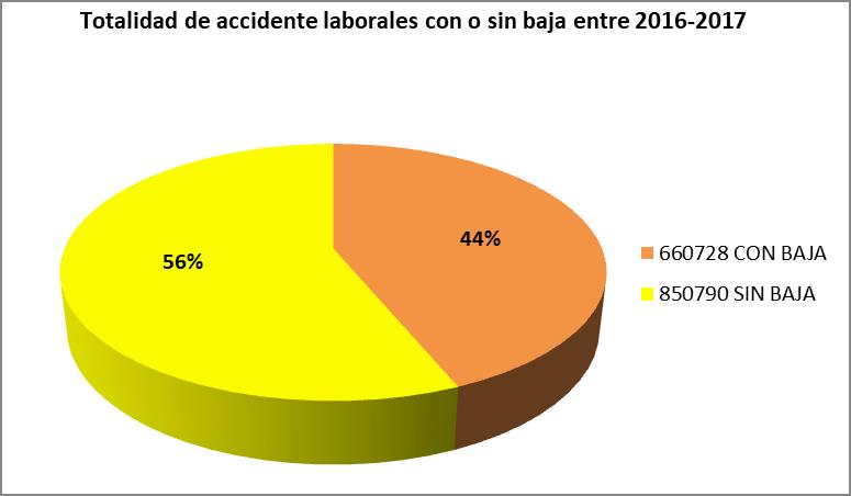Totalidad de accidente laborales con o sin baja entre 2016-2017