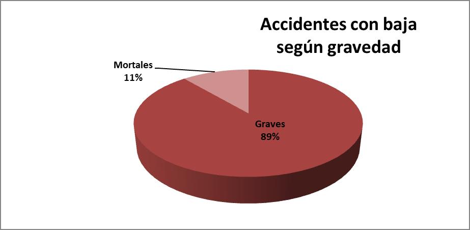 Accidentes con baja según gravedad