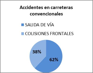 Accidentes en carreteras convencionales