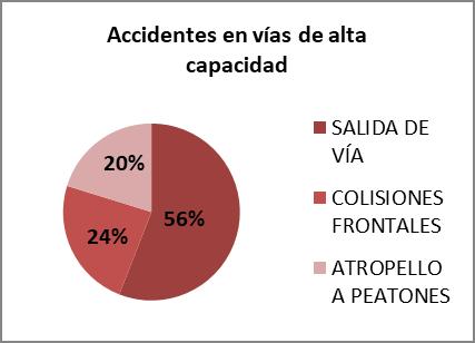 Accidentes en vías de alta capacidad