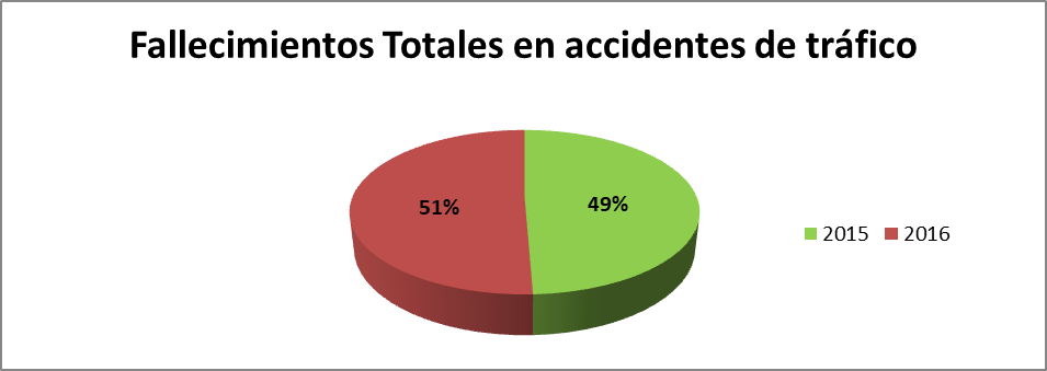 Fallecimientos Totales en accidentes de tráfico