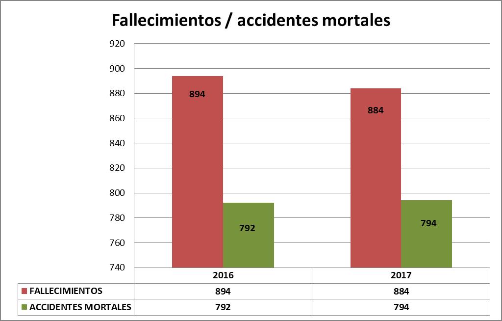 Fallecimientos - accidentes mortales