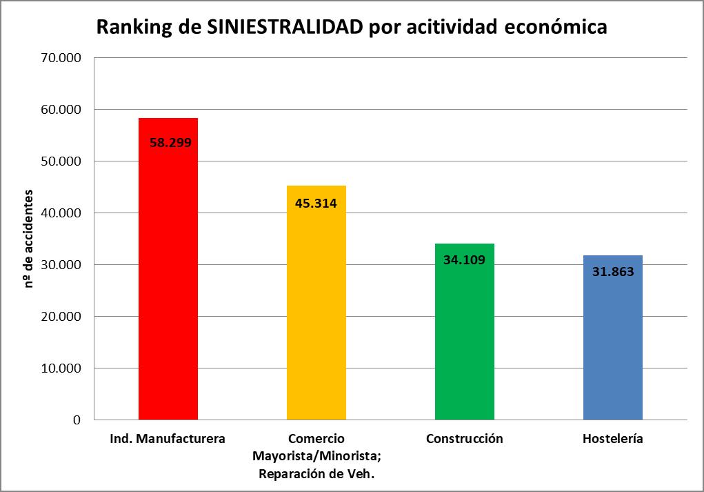 Ranking de SINIESTRALIDAD por actividad económica