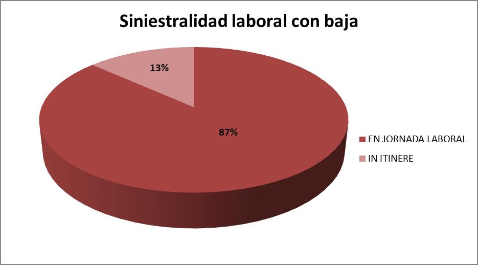 Siniestralidad laboral con baja