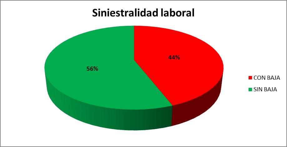 Siniestralidad laboral con y sin baja