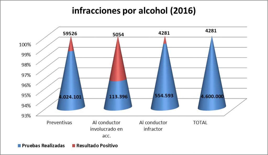 infracciones por alcohol