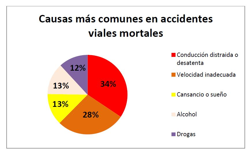 Causas más comunes en accidentes viales mortales