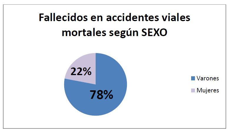Fallecidos en accidentes viales mortales según SEXO