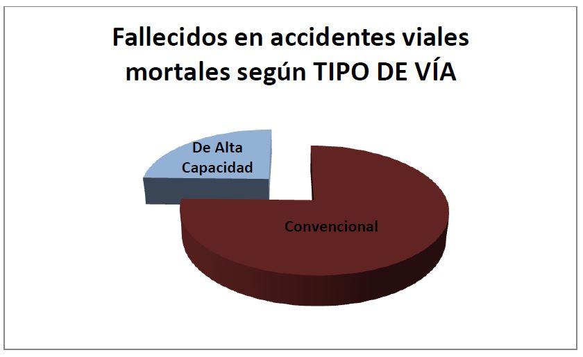 Fallecidos en accidentes viales mortales según TIPO DE VÍA