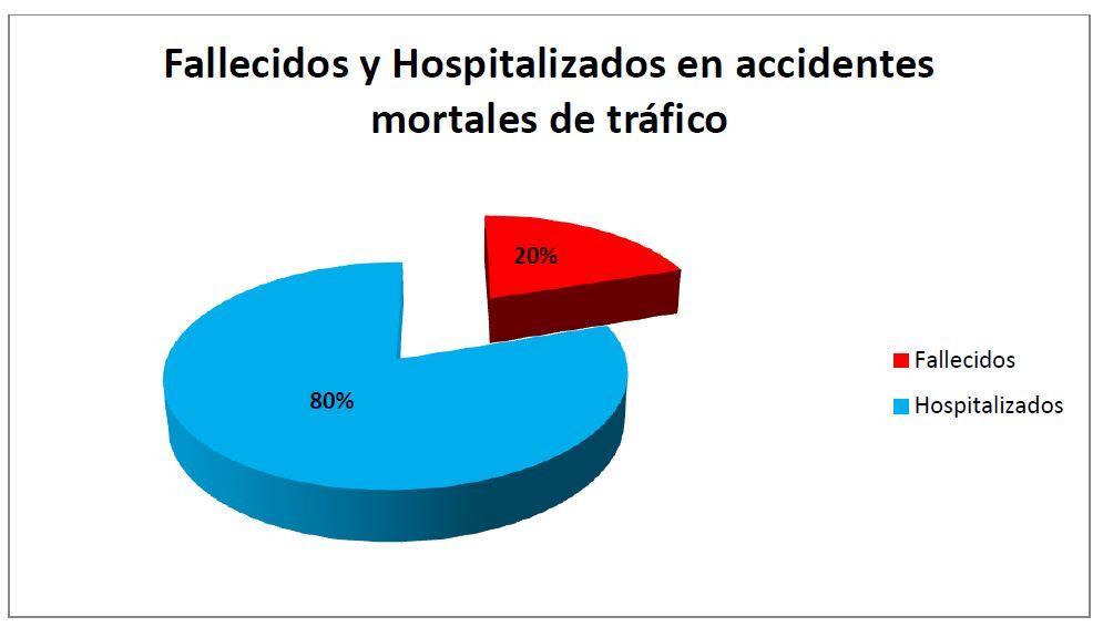Fallecidos y Hospitalizados en accidentes mortales de tráfico