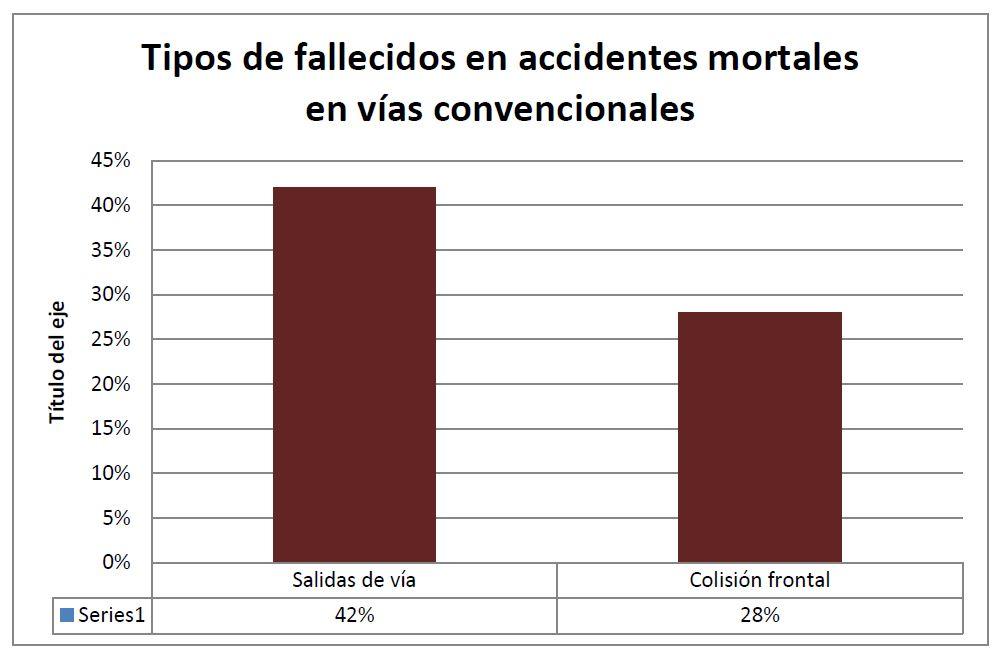 Tipos de fallecidos en accidentes mortales en vías convencionales