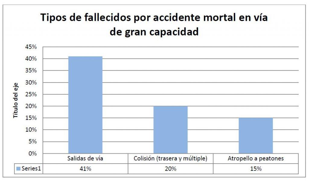 Tipos de fallecidos por accidente mortal en vía de gran capacidad