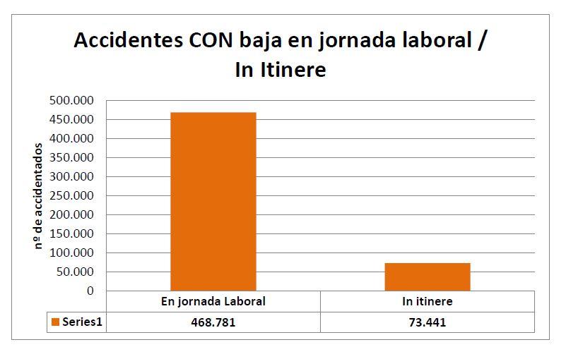 Accidentes CON baja en jornada-In Itinere