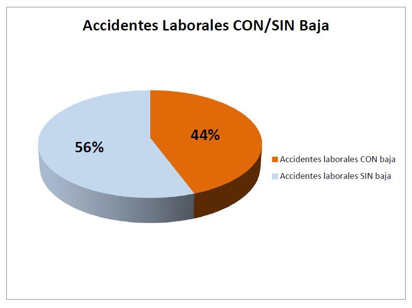 Accidentes Laborales CON-SIN Baja