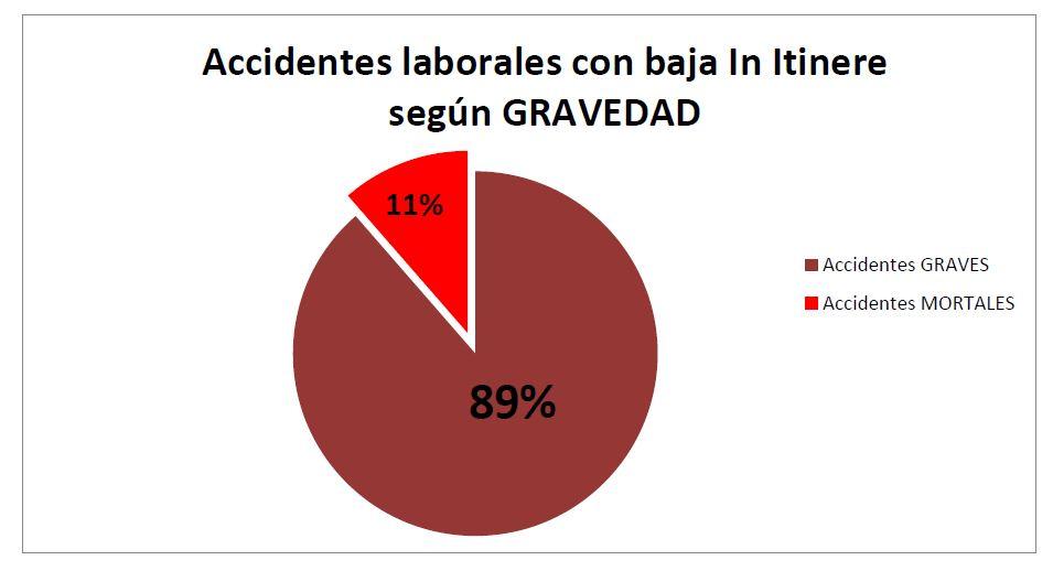 Accidentes laborales con baja In Itinere según GRAVEDAD