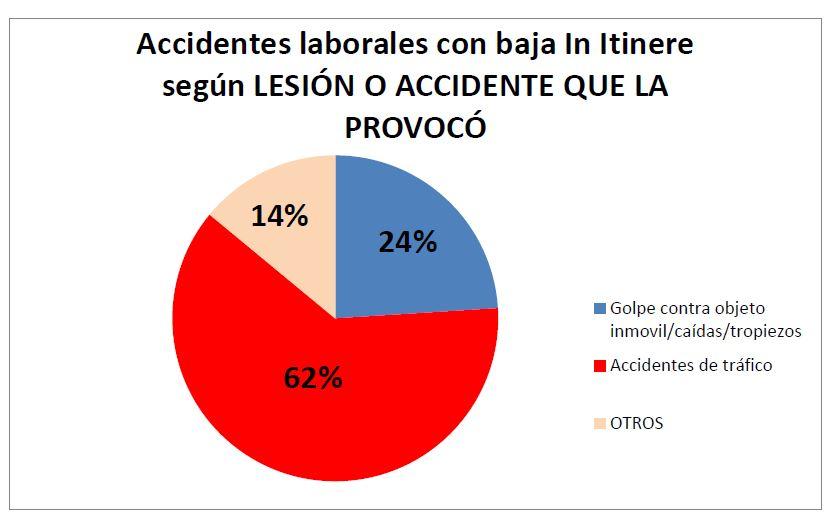 Accidentes laborales con baja In Itinere según LESIÓN O ACCIDENTE QUE LA PROVOCÓ