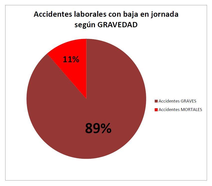 Accidentes laborales con baja en jornada según GRAVEDAD