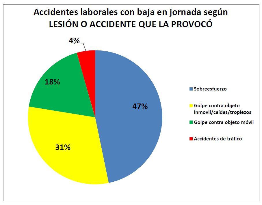 Accidentes laborales con baja en jornada según LESIÓN O ACCIDENTE QUE LA PROVOCÓ
