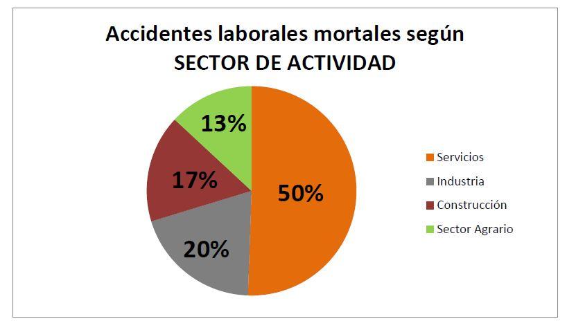 Accidentes laborales mortales según SECTOR DE ACTIVIDAD