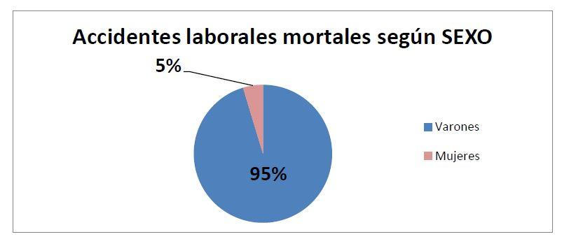 Accidentes laborales mortales según SEXO
