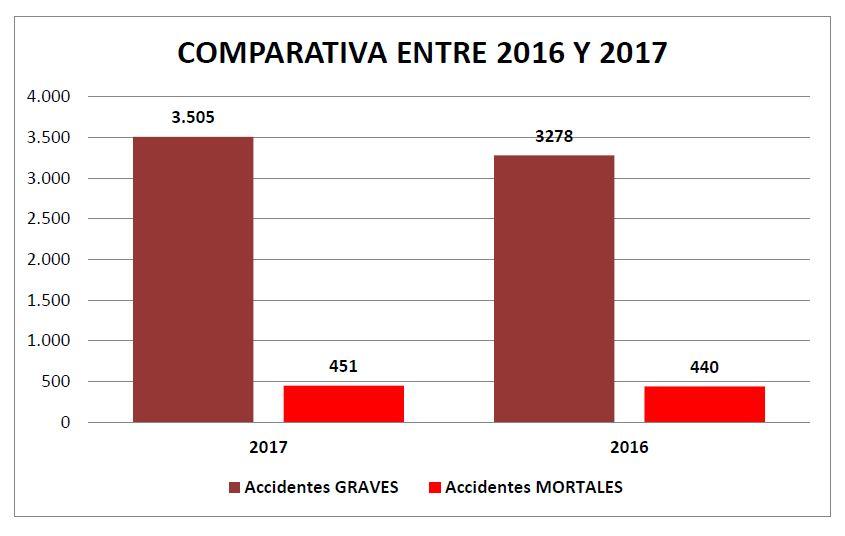 COMPARATIVA ENTRE 2016 Y 2017