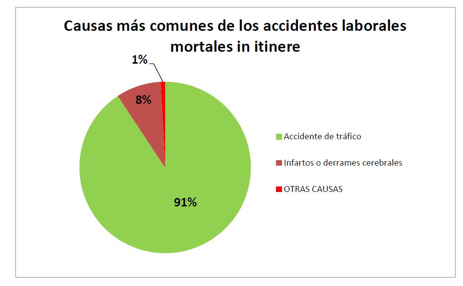 Causas más comunes de los accidentes laborales mortales In Itineres
