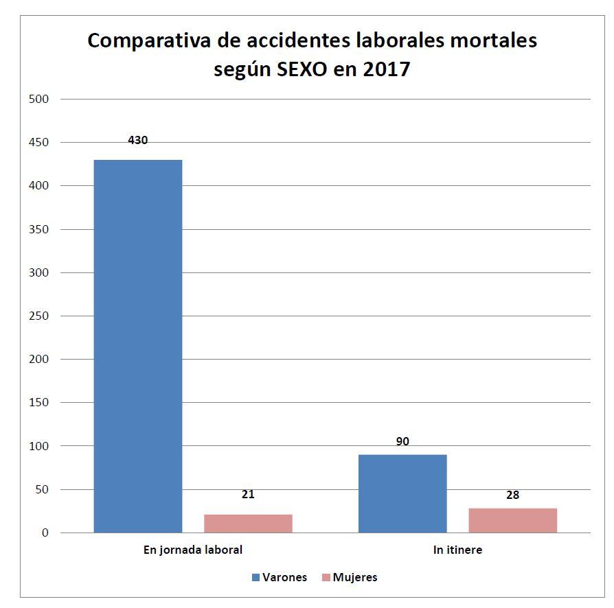 Comparativa de accidentes laborales mortales según SEXO en 2017
