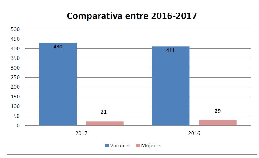 Comparativa entre 2016-2017