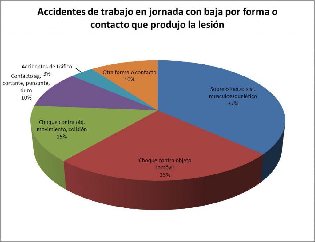 Accidentes de trabajo en jornada con baja por forma o contacto que produjo la lesión
