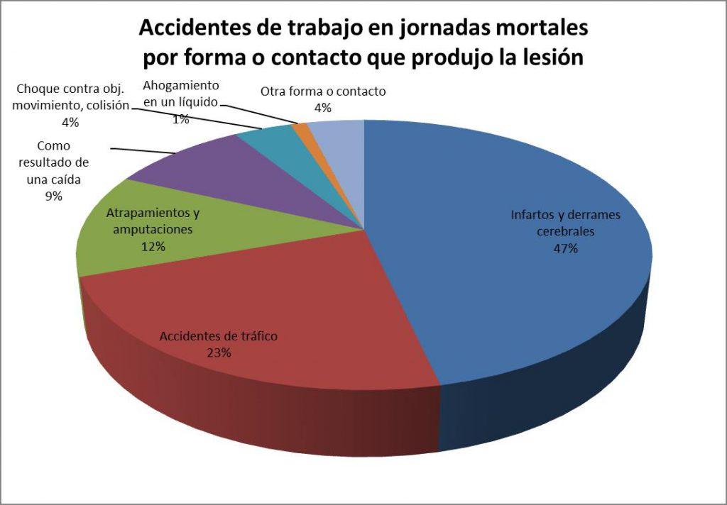 Accidentes de trabajo en jornadas mortales por forma o contacto que produjo la lesión