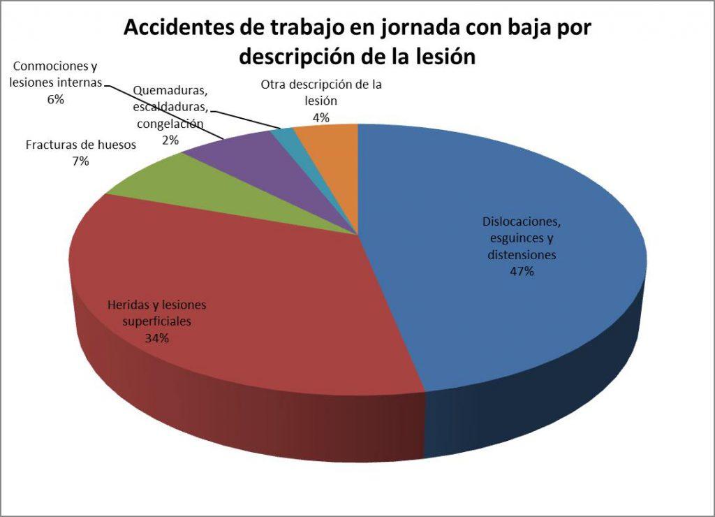 Accidentes de trabajo en jornada con baja por descripción de la lesión