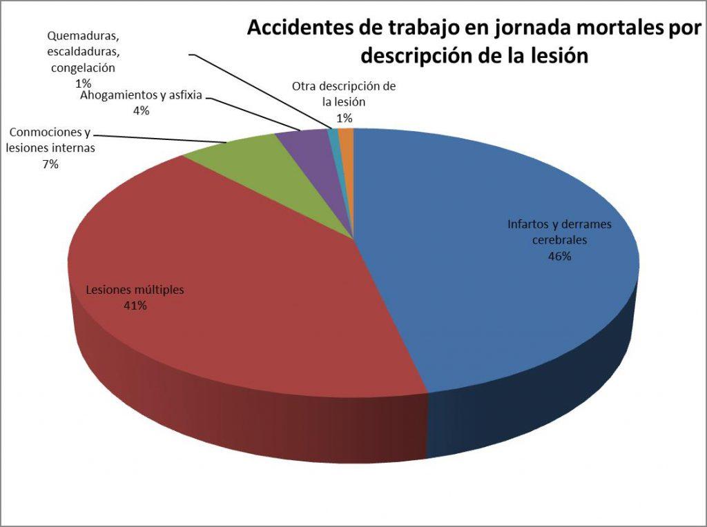 Accidentes de trabajo en jornada mortales por descripción de la lesión