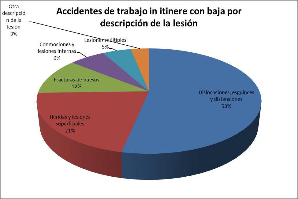 Accidentes de trabajo in itinere con baja por descripción de la lesión