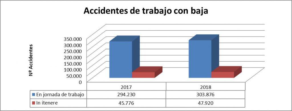 Accidentes de trabajo con baja