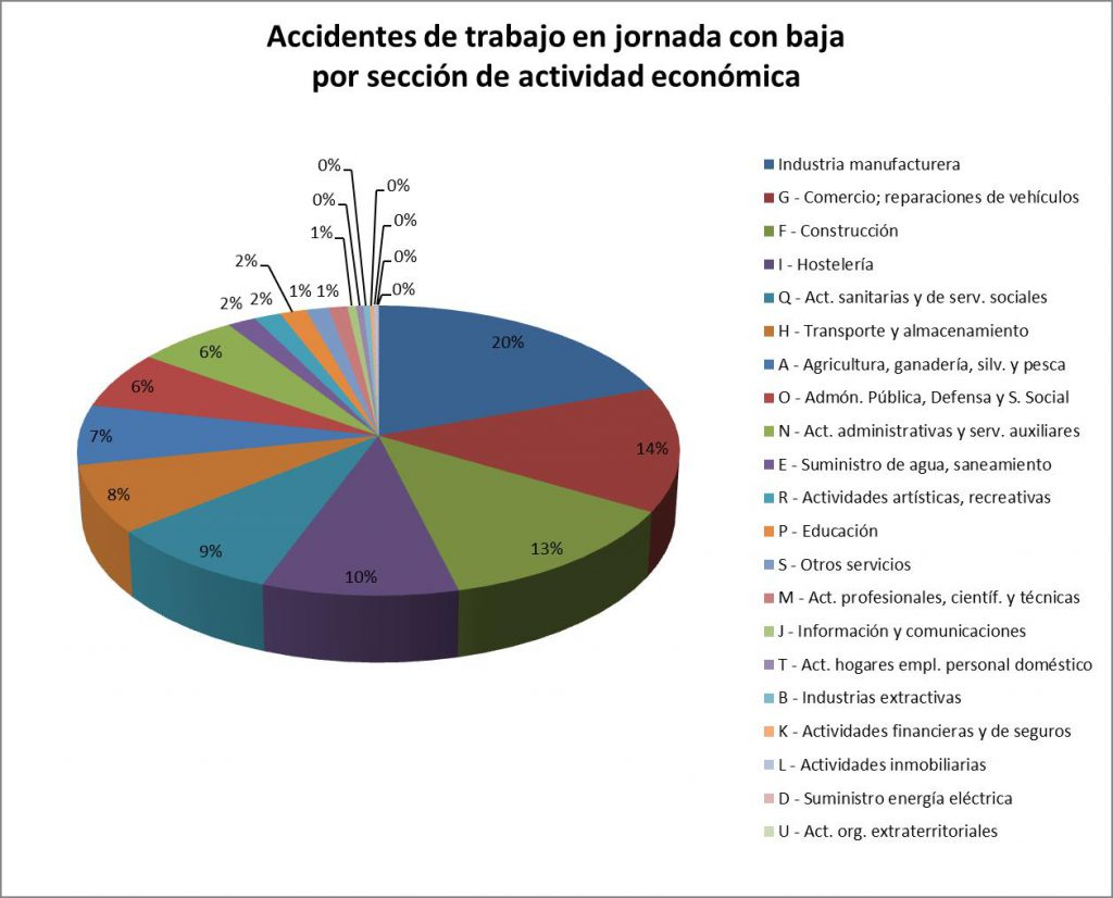 Accidentes de trabajo en jornada con baja por sección de actividad económica