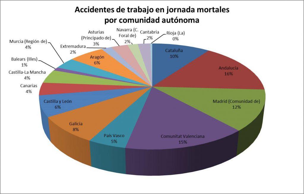 Accidentes de trabajo en jornada mortales por comunidad autónoma