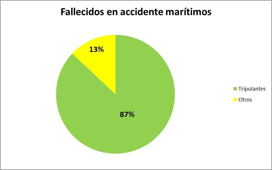 Fallecidos en accidente marítimos